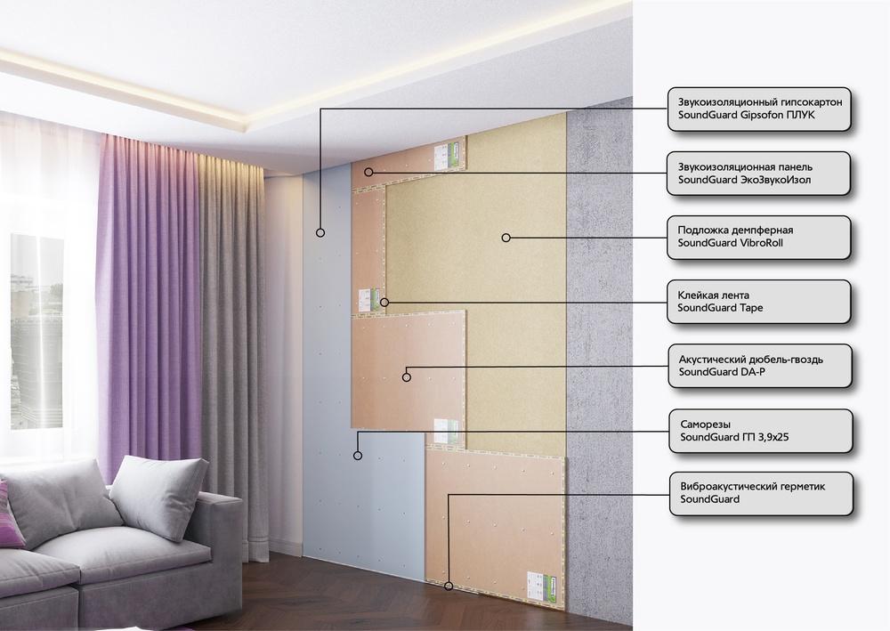 Бескаркасная система звукоизоляции стены ОПТИМА
