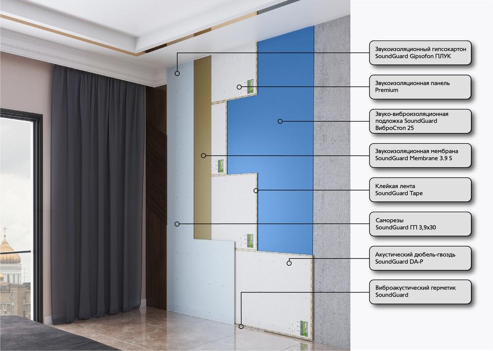 Бескаркасная система звукоизоляции стены ПРЕМИУМ