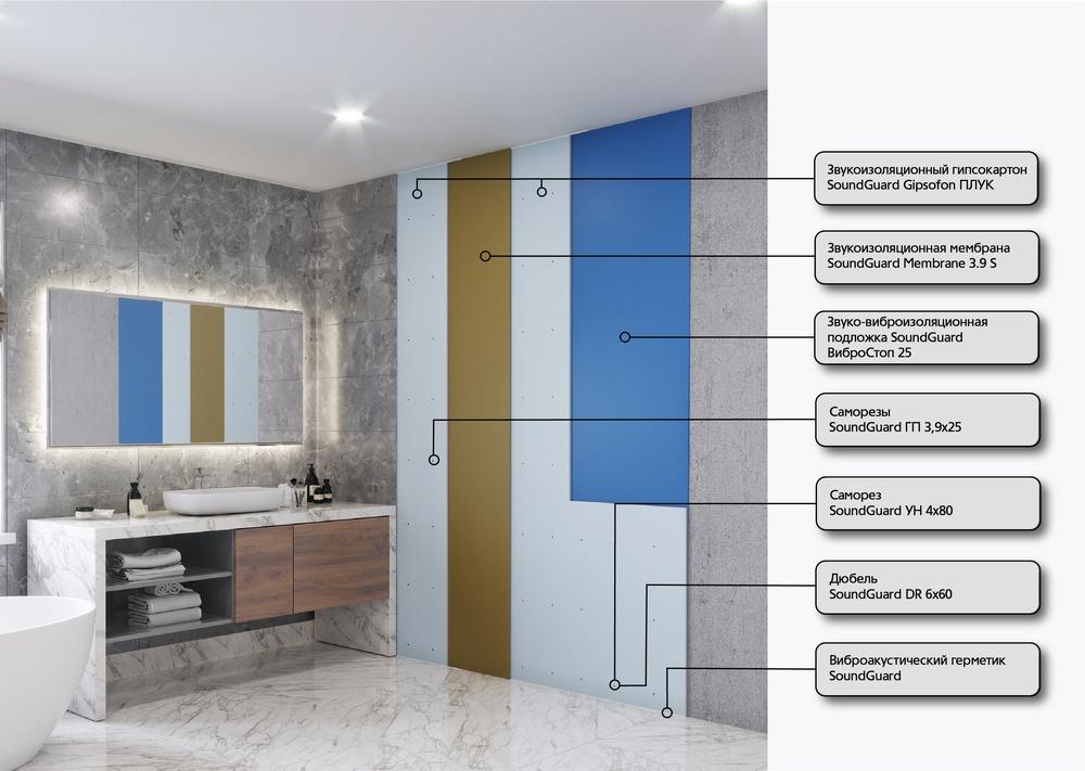 Бескаркасная система звукоизоляции стены АКВА